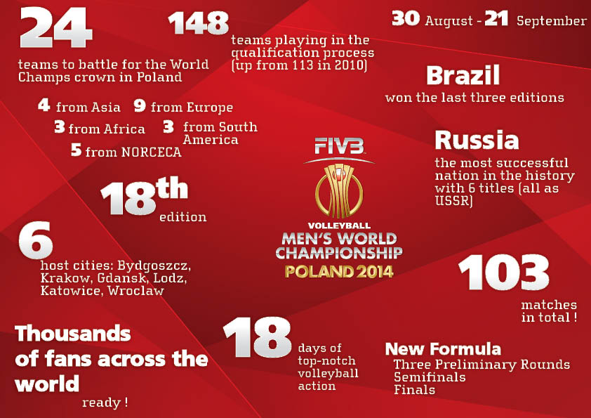Facts and Figures - FIVB Volleyball Men's World Championship ...